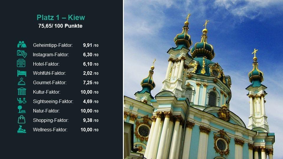 Platz 1 der lohnenswertesten Städte 2018: Kiew