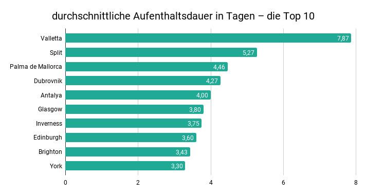durchschnittliche Aufenthaltsdauer in Tagen - die Top 10