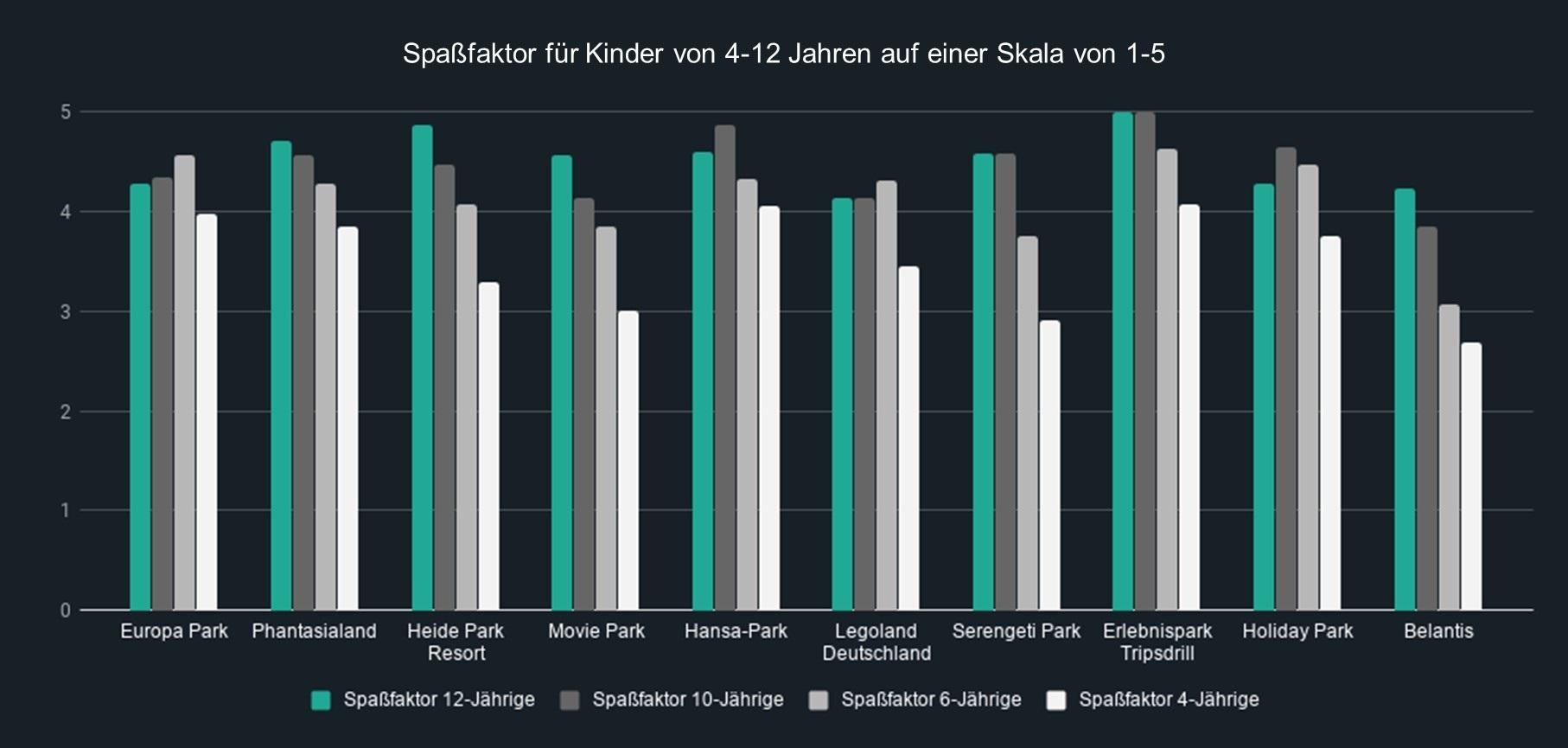 Spaßfaktor für 12-, 10-, 6- und 4-Jährige der Top 10 Freizeitparks in Deutschland im Überblick