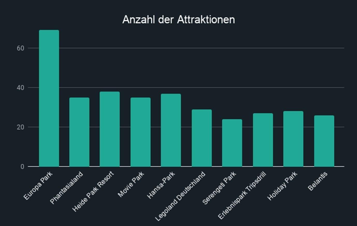 Anzahl der Fahrgeschäfte der 10 beliebtesten Freizeitparks in Deutschland im Überblick