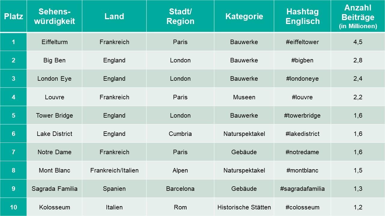 Top 10 Sehenswürdigkeiten Europa