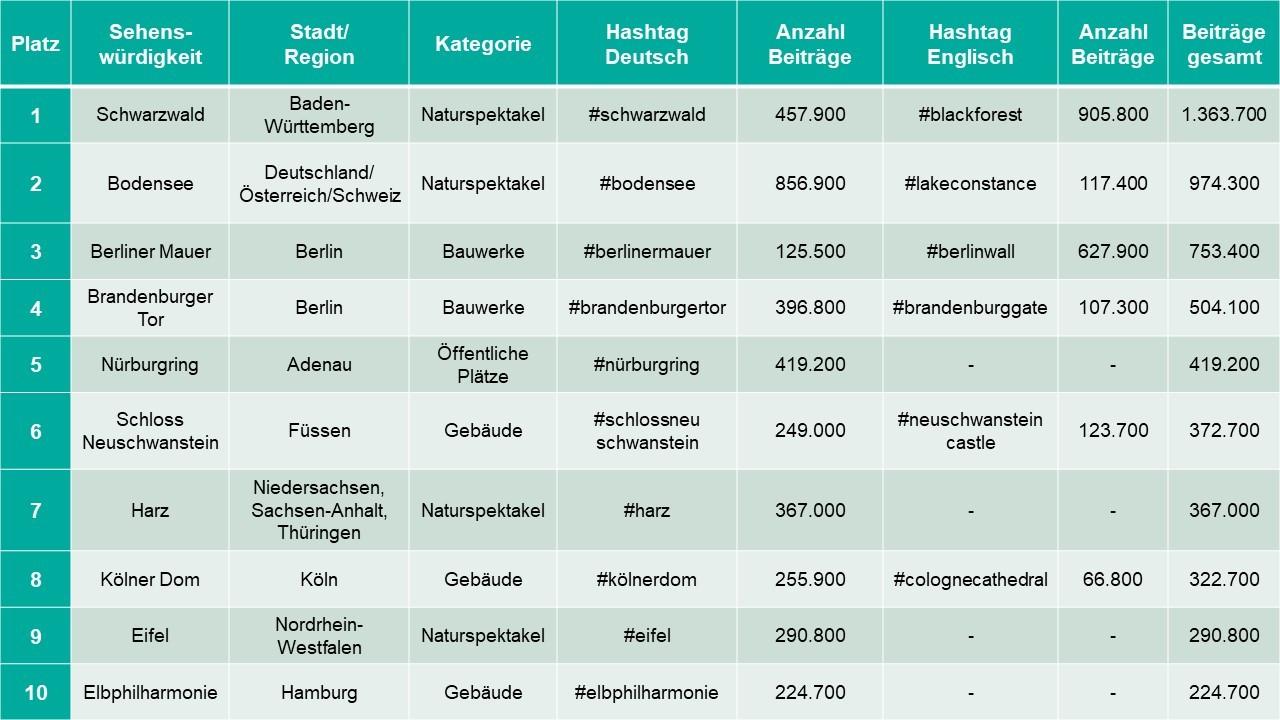 Top 10 Sehenswürdigkeiten Deutschland