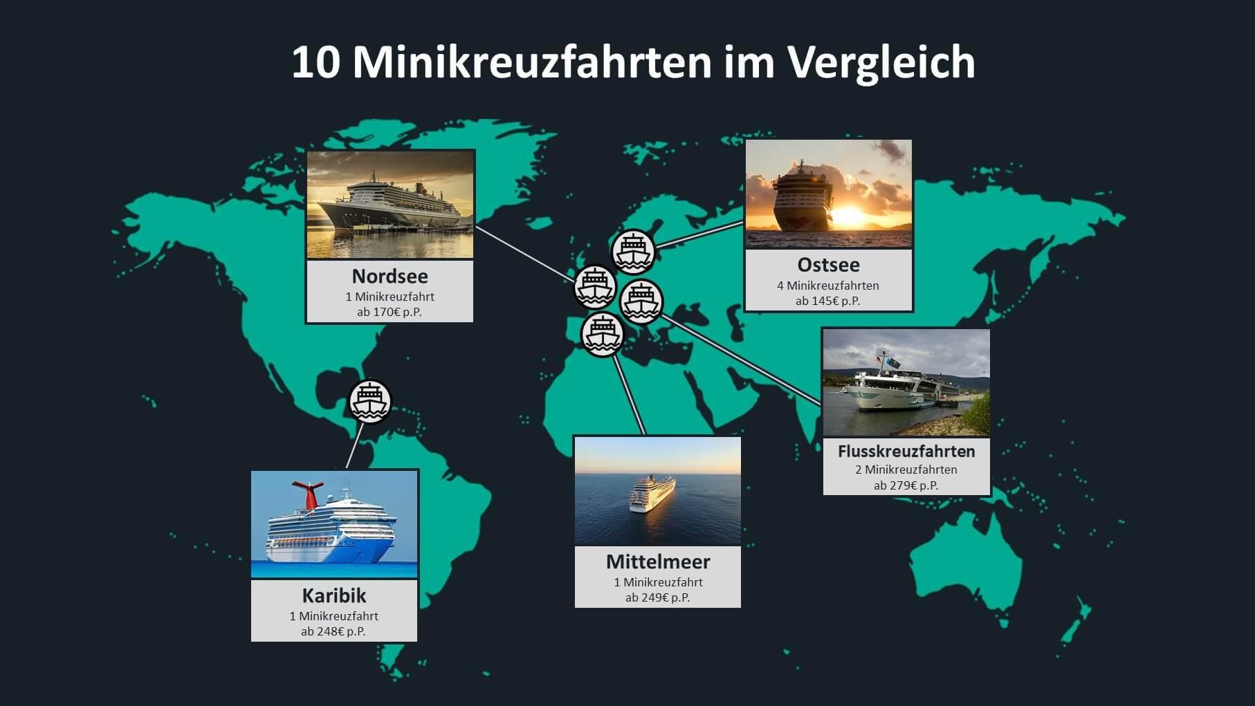 10 Minikreuzfahrten im Vergleich