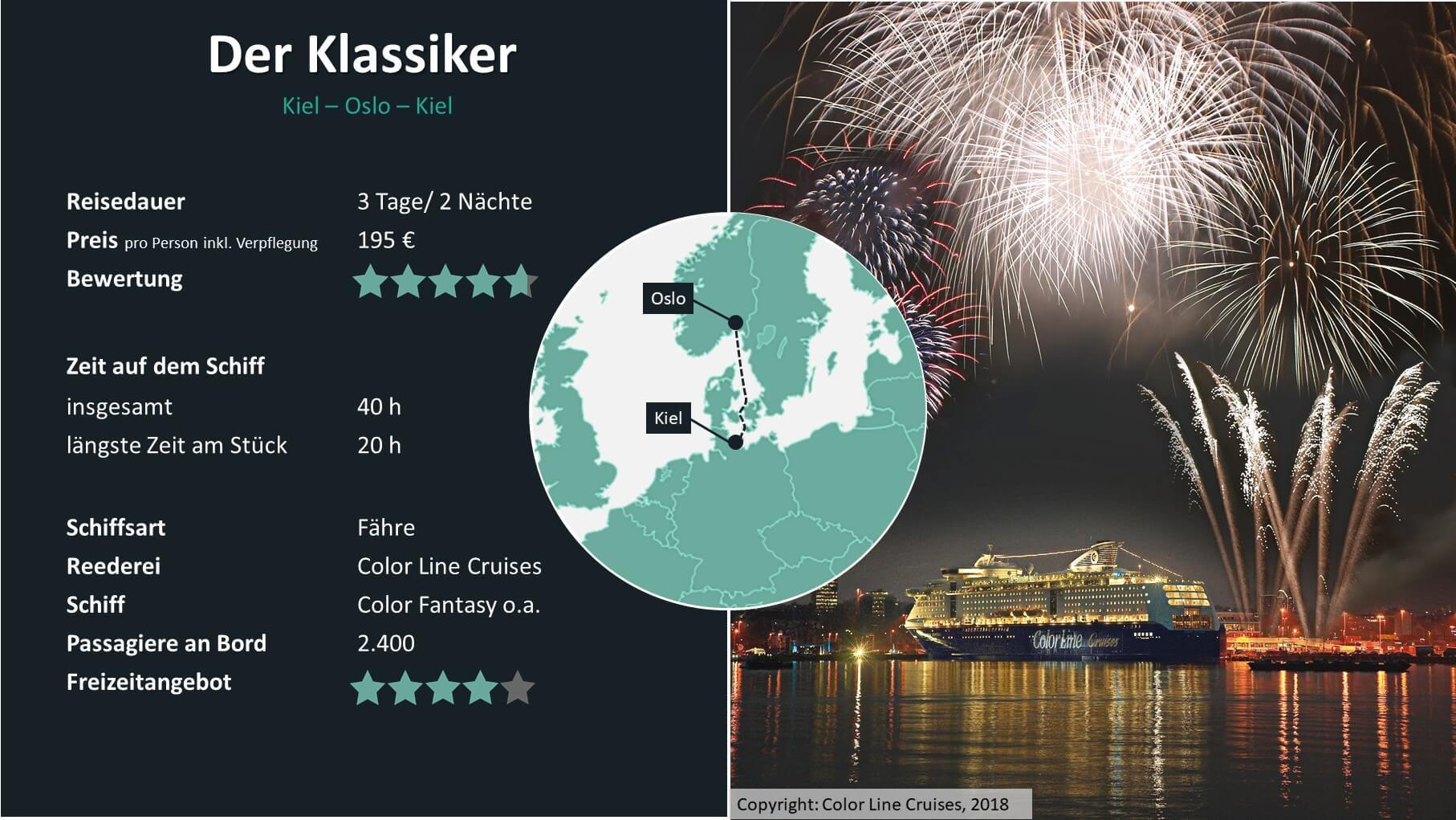 Minikreuzfahrt Oslo - Kiel - Oslo