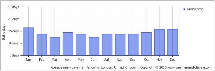 Niederschlag London