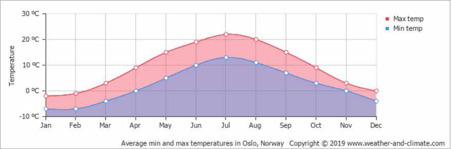 Temperaturen Oslo