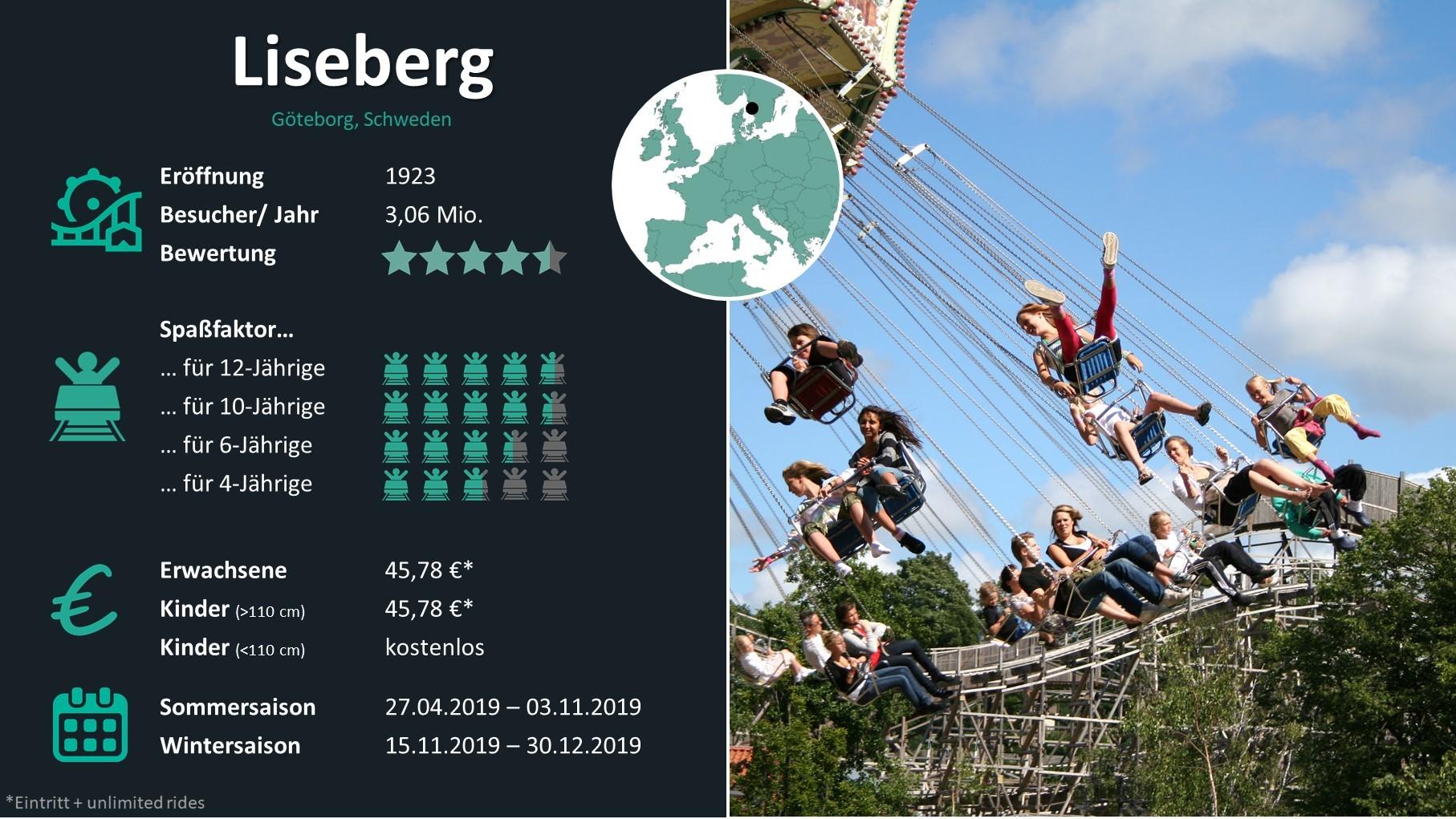 Freizeitpark Check: Liseberg