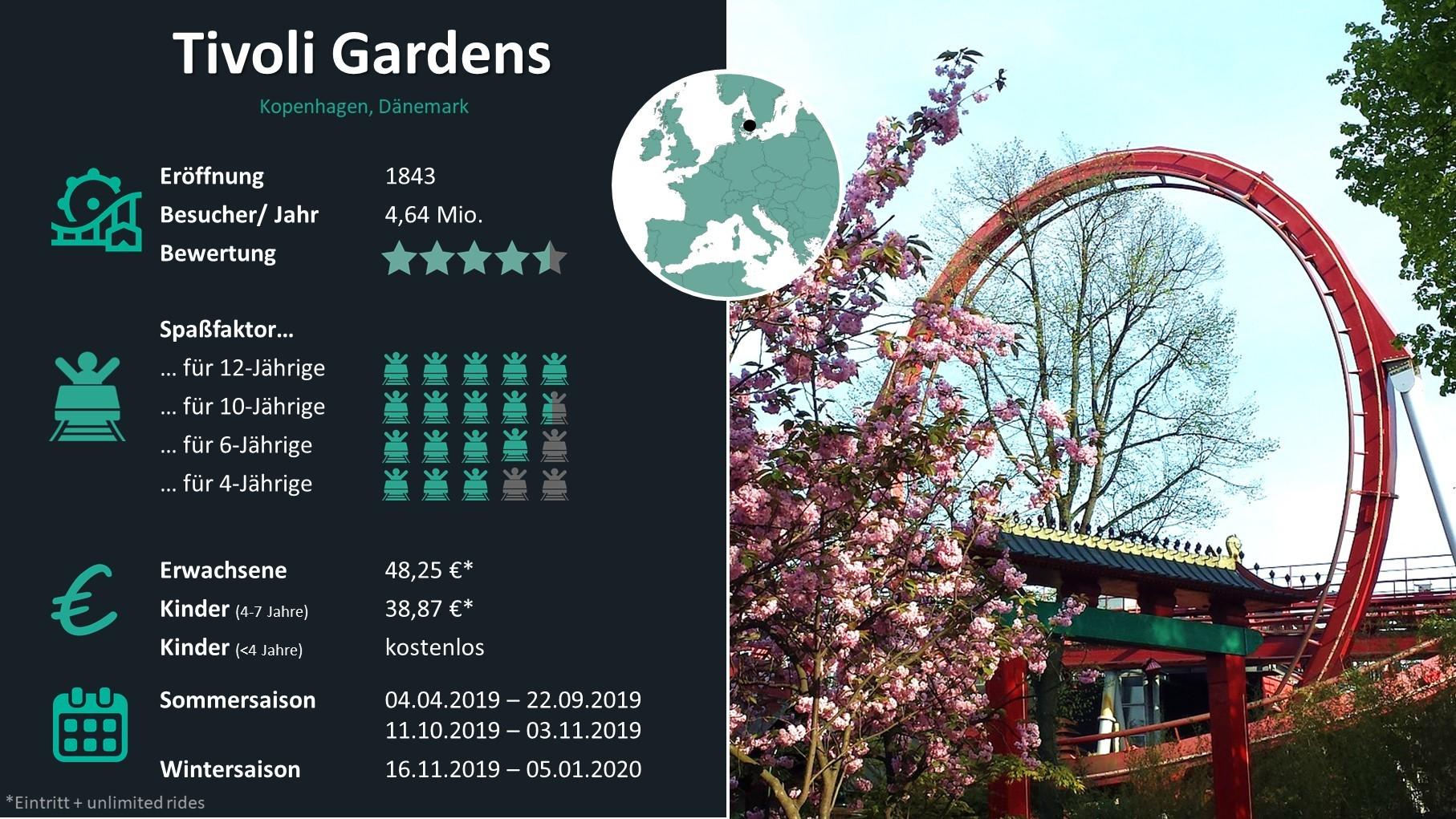 Freizeitpark Check: Tivoli Gardens