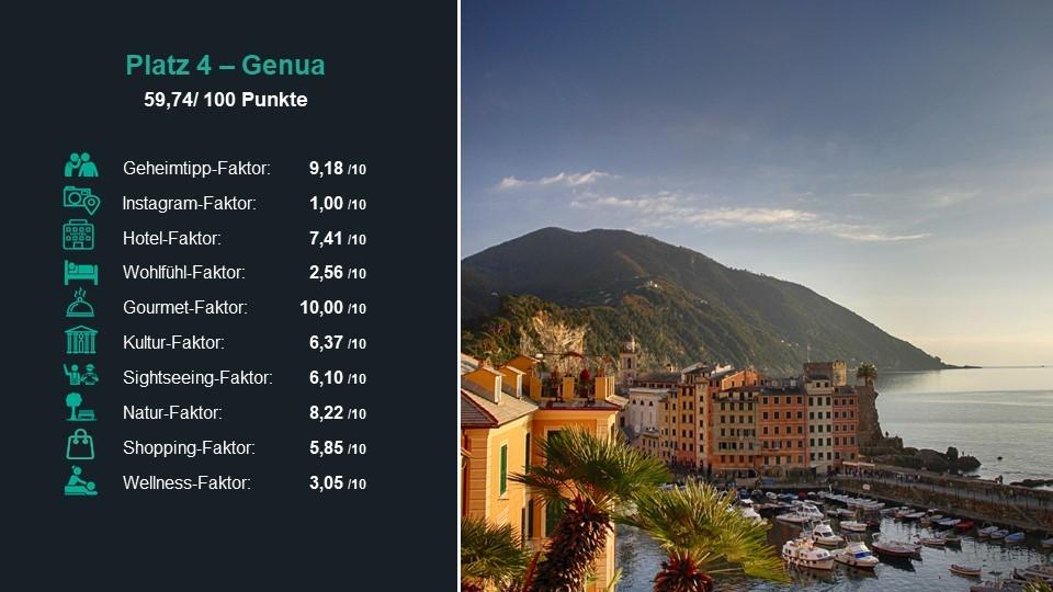 Platz 4 der besten Städte 2019: Genua