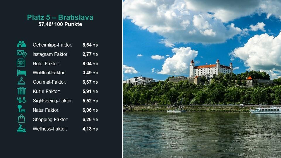Platz 5 der besten Städte 2019: Bratislava