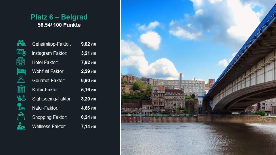 Platz 6 der besten Städte 2019: Belgrad
