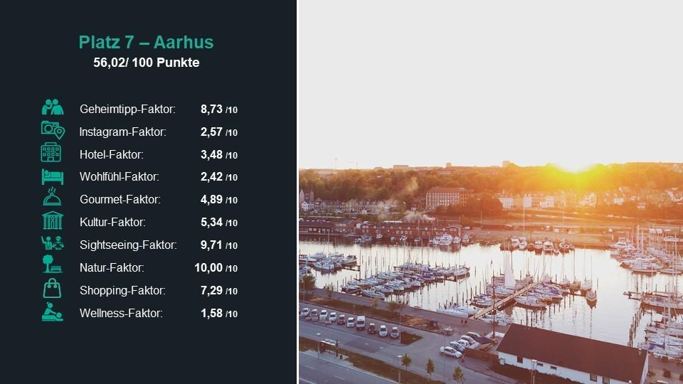 Platz 7 der besten Städte 2019: Aarhus