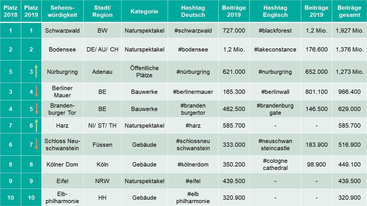 Die Top 10 der deutschen Sehenswürdigkeiten. Für das Ranking wurden die englischen und deutschen Beiträge addiert, sofern es Unterschiede gab.