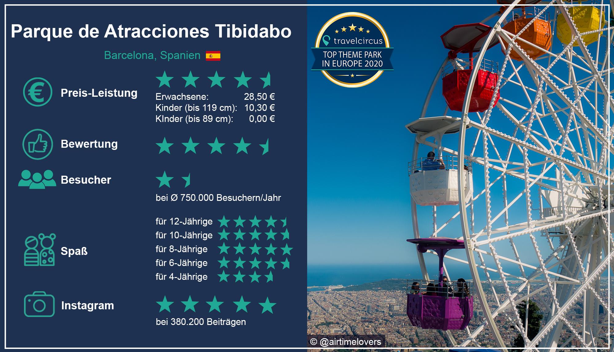 tibidabo-uebersicht