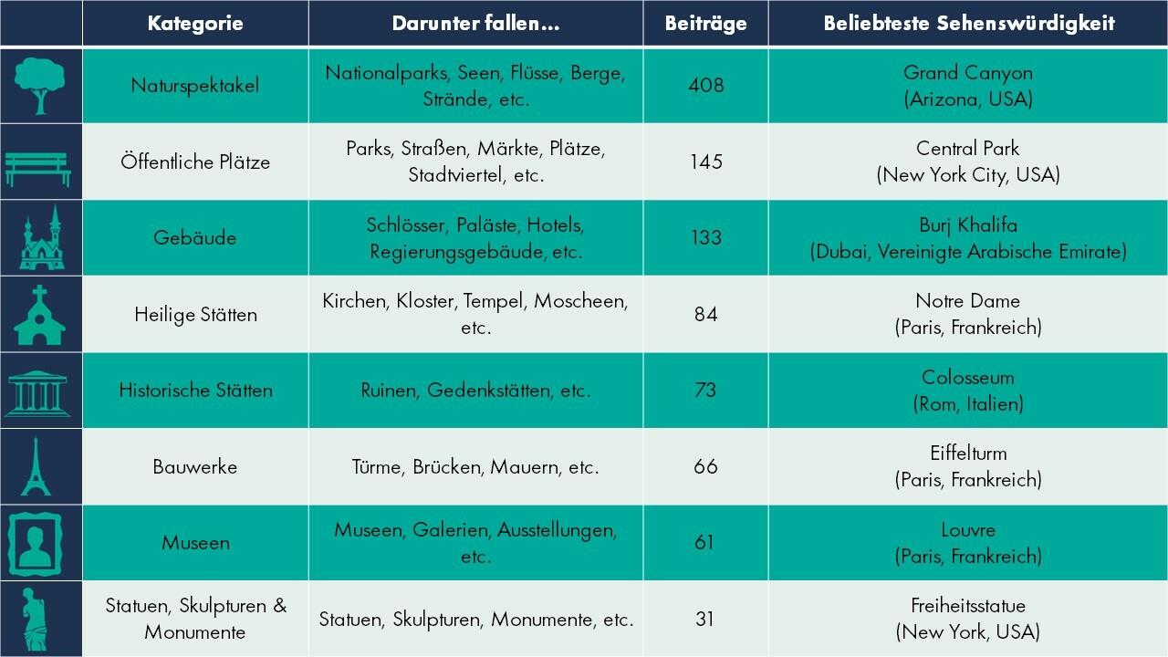 Die Verteilung der 1.001 untersuchten Sehenswürdigkeiten innerhalb der acht Kategorien