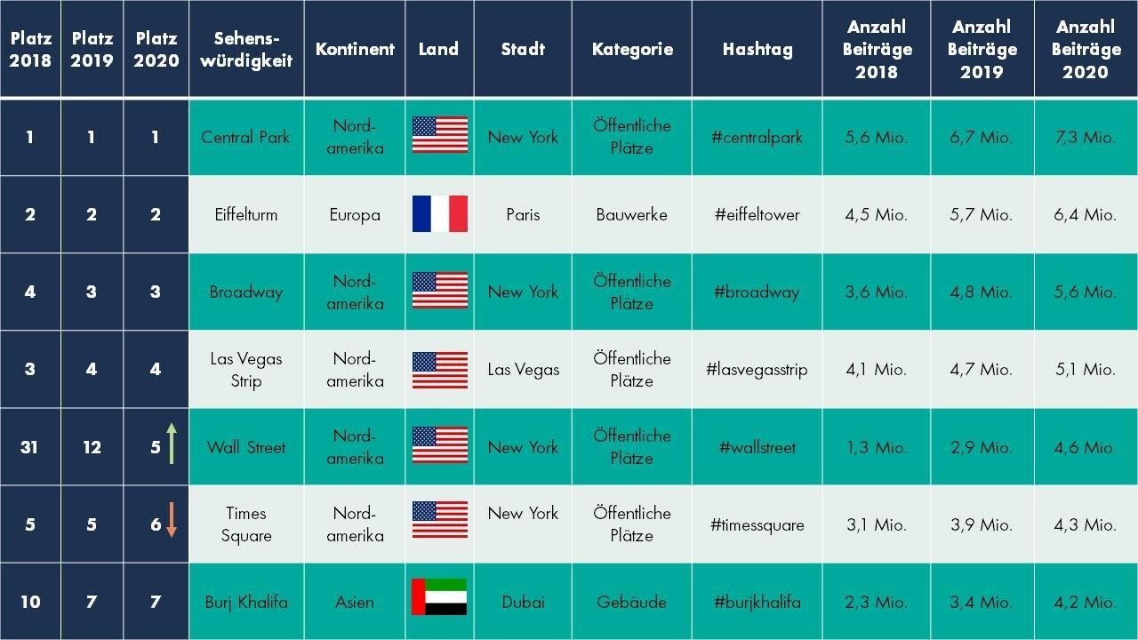 Die 7 Instagram Weltwunder im internationalen Ranking: Entscheidend ist die Anzahl der englischen Beiträge